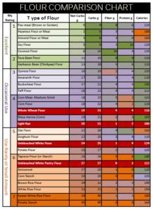 Flour comparison chart