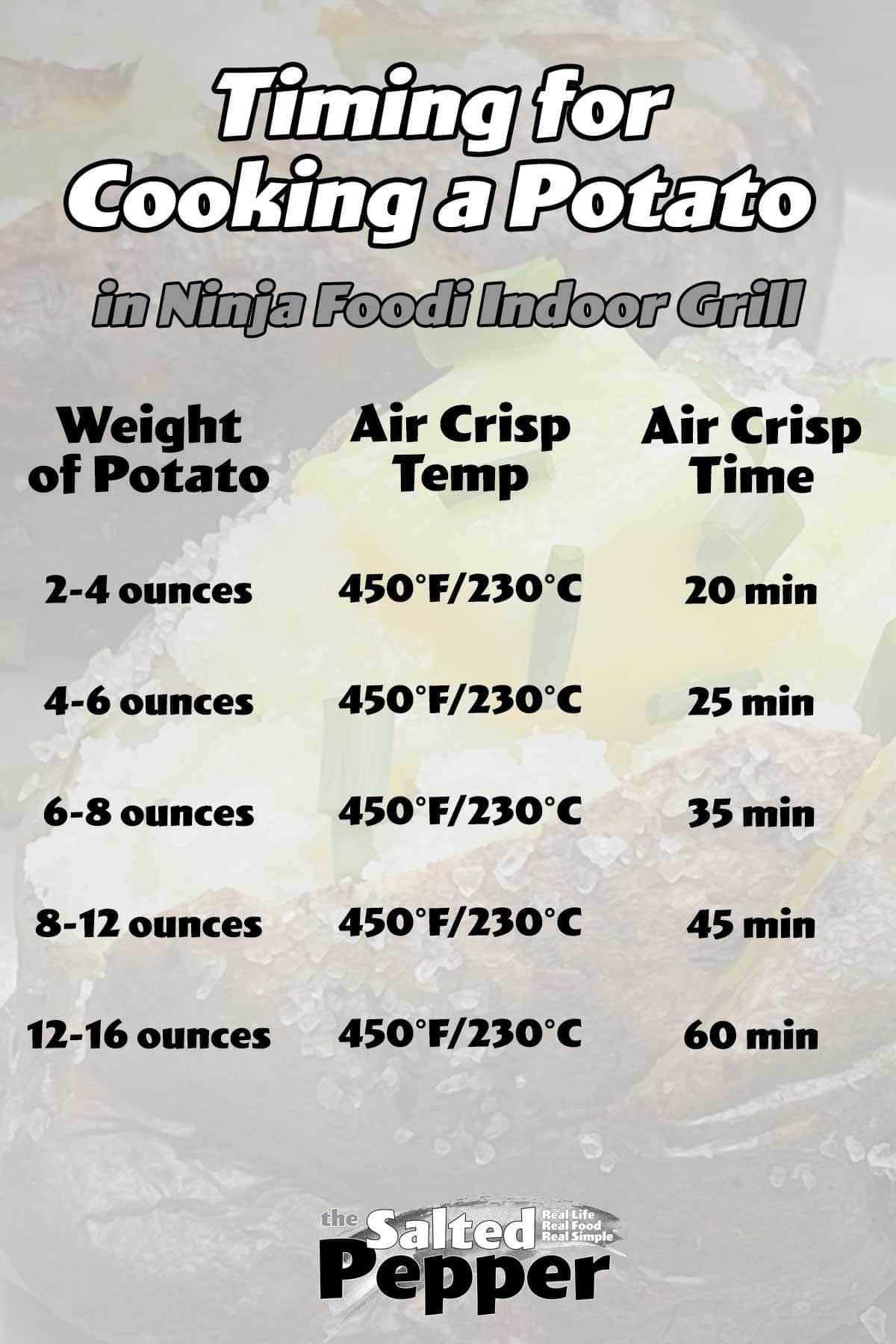 Timing chart for Ninja Foodi Grill Air Fryer Potatoes